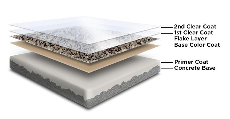 las vegas epoxy flooring layers